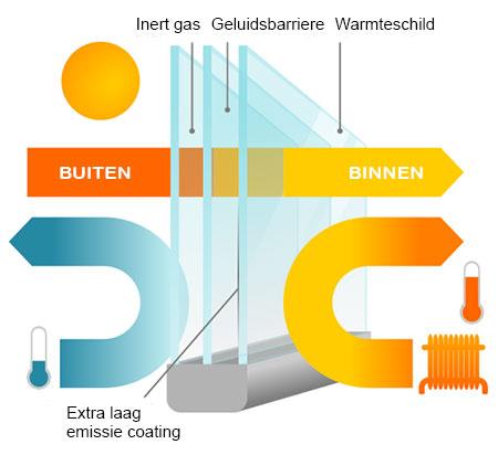 Thermisch isolrend glas voor ramen met driedubbel beglazing