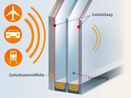 Geluidsisolerend Hoogrendementsglas voor PVC ramen